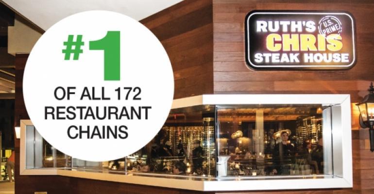 Consumer Picks 2015: Why customers choose Ruth's Chris Steak House