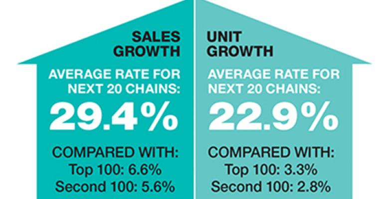 Sales and unit trend data
