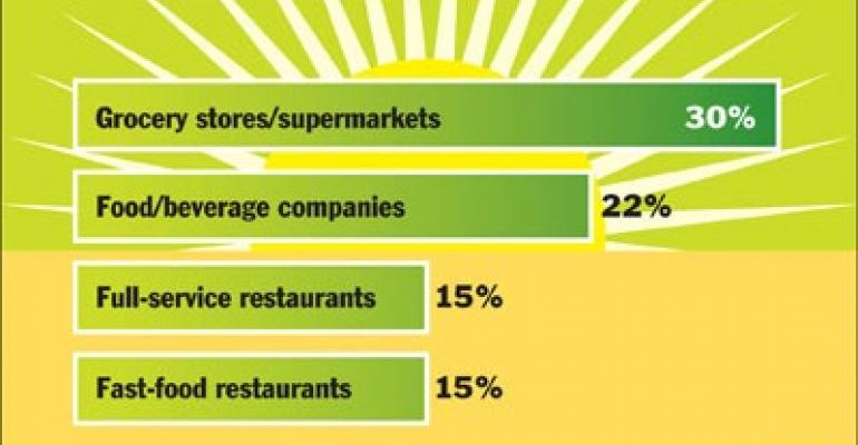 NPD: Consumers perceive industry to be behind on green efforts