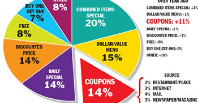 NPD: Customers hungry for freebies, Internet coupons