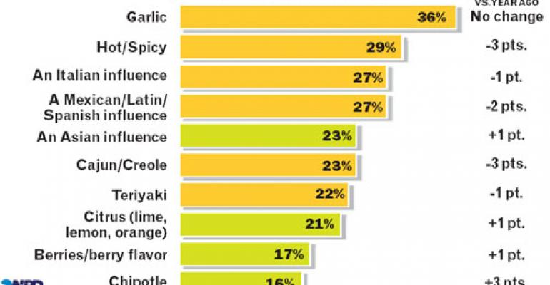 Consumers go out for bold flavors they can't make at home