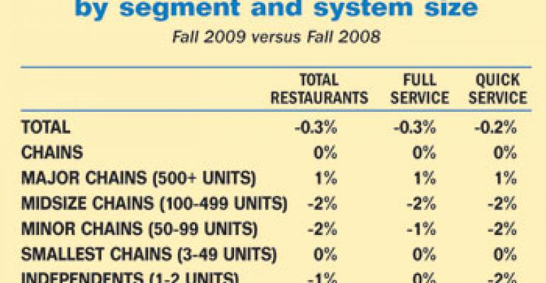 U.S. restaurant count declines