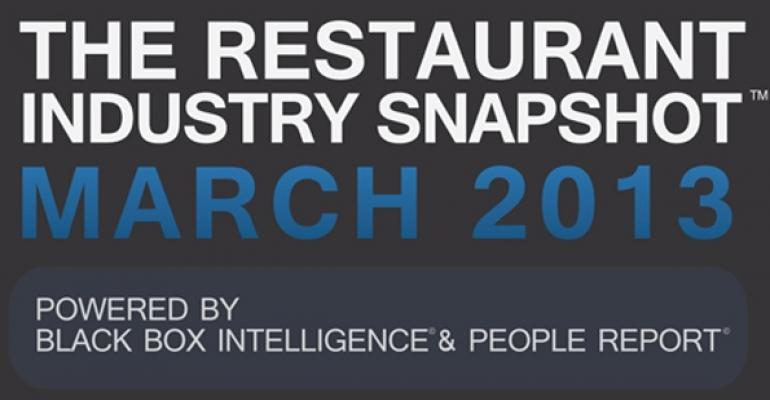 Report: March restaurant sales swing positive