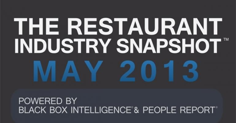 Report: Restaurant sales continue to rise in May