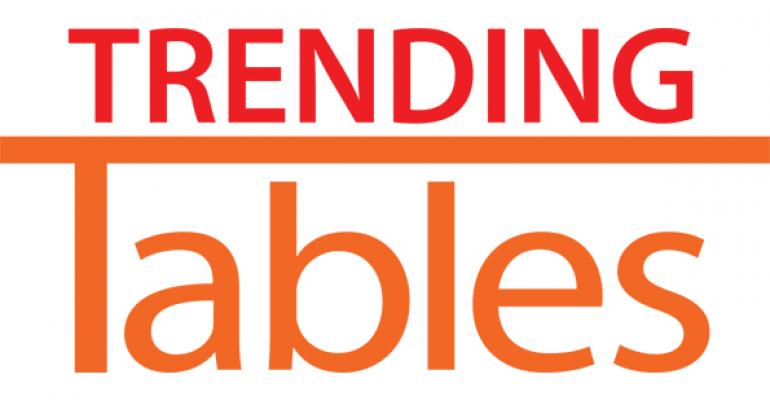 Trending Tables: 50 hot restaurants for fall