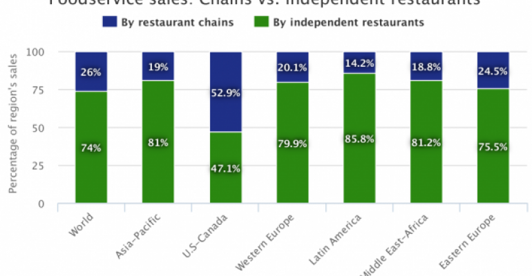 2015 International Top 25: Chains vs. independent restaurants