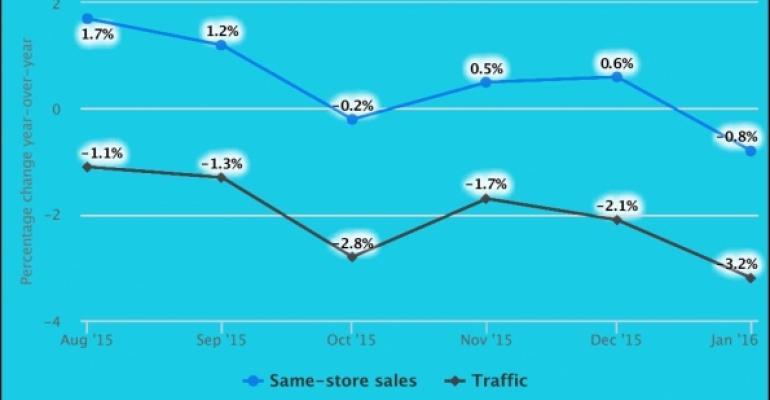 Report: Restaurant same-store sales dip negative in January