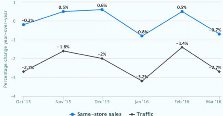 Report: March same-store sales fall amid erratic consumer behavior