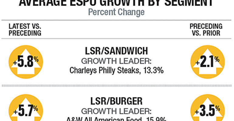 2016 Second 100: Average ESPU growth by segment