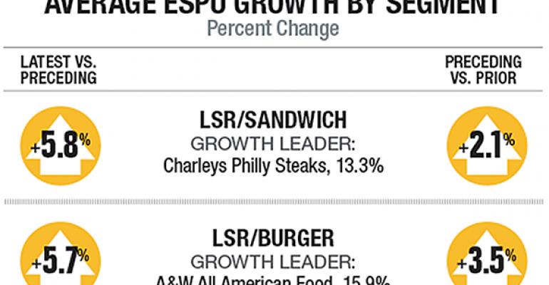 2016 Second 100: Average ESPU growth by segment