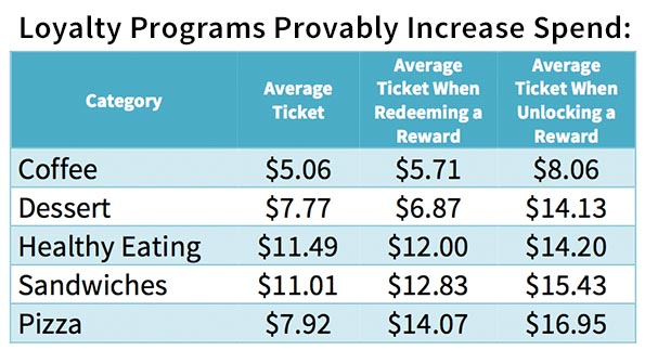 Loyalty Programs Provably Increase Spending