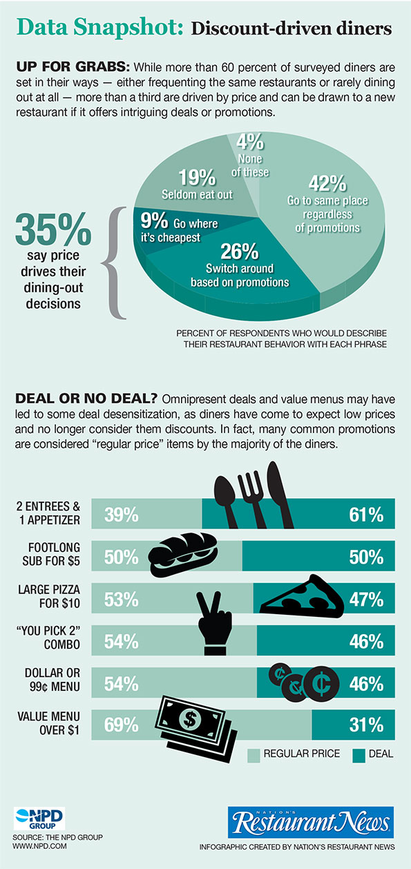Infographic: Discount-driven diners