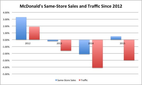 Annual same-store sales and traffic. (Source: SEC filings)