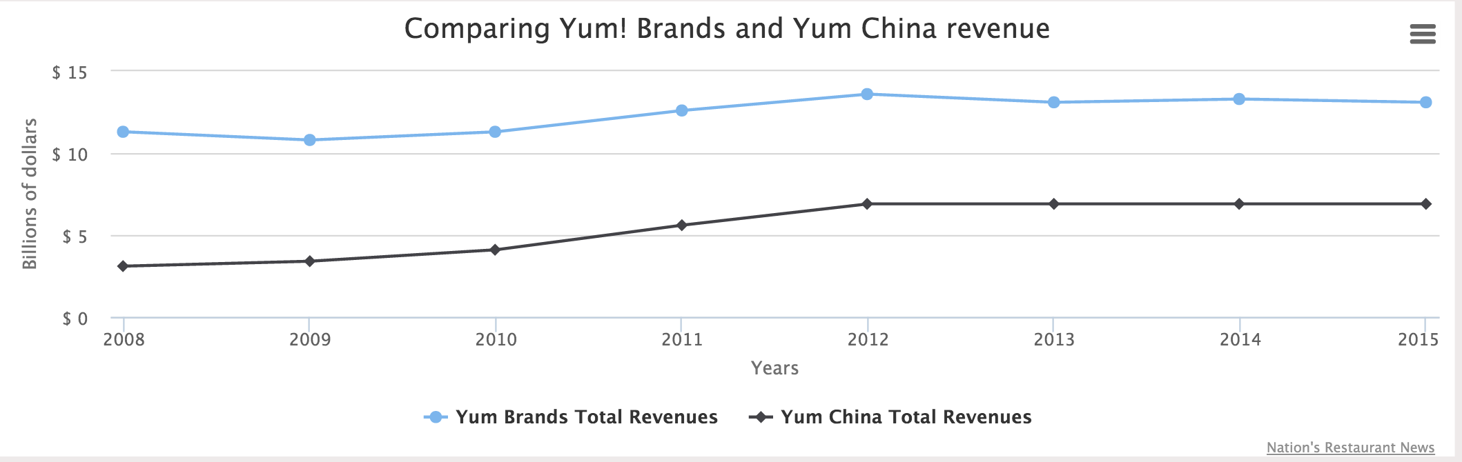 Yum Brands Eyes Growth After China Division Spinoff Nations
