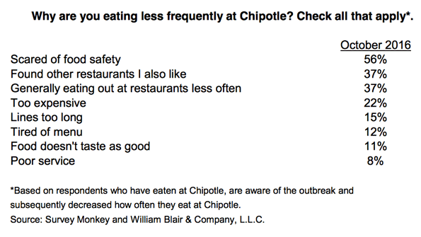 eating less frequently at chipotle